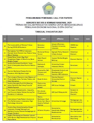 PENGUMUMAN PEMENANG CALL FOR PAPERS 2021 (2)